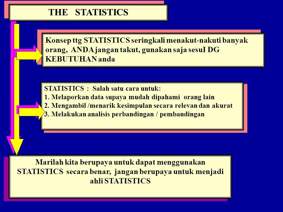 THE STATISTICS Konsep ttg STATISTICS seringkali menakut-nakuti banyak orang, ANDA jangan takut, gunakan saja sesuI DG KEBUTUHAN anda.