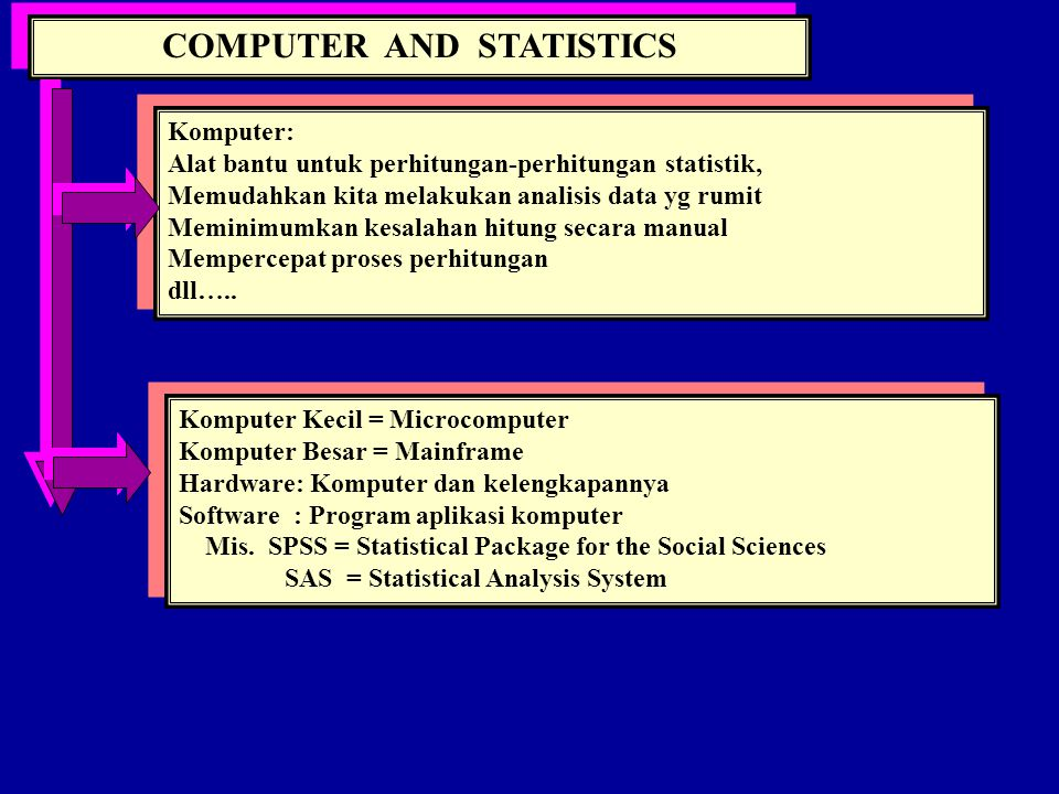 COMPUTER AND STATISTICS