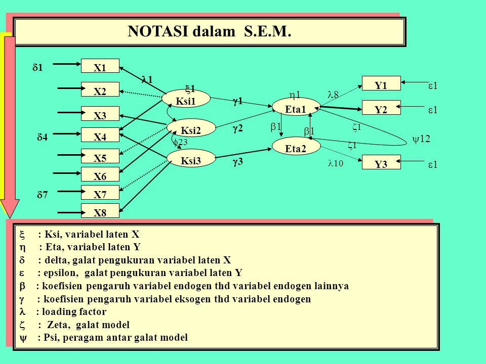 NOTASI dalam S.E.M. 1 X1 1 Y1 1 1 X2 1 8 Ksi1 1 Eta1 Y2 1 X3