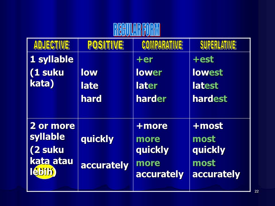 1 syllable (1 suku kata) low late hard +er lower later harder +est
