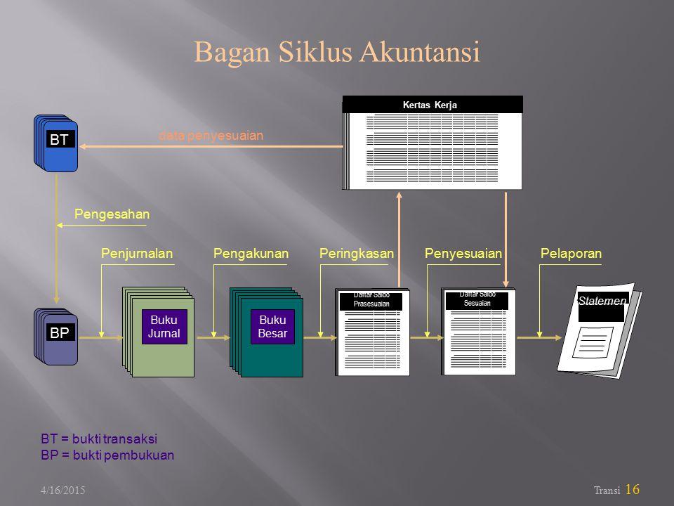 Bagan Siklus Akuntansi