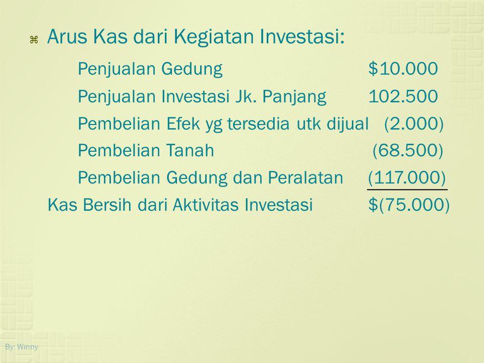 Arus Kas dari Kegiatan Investasi: Penjualan Gedung $10.000