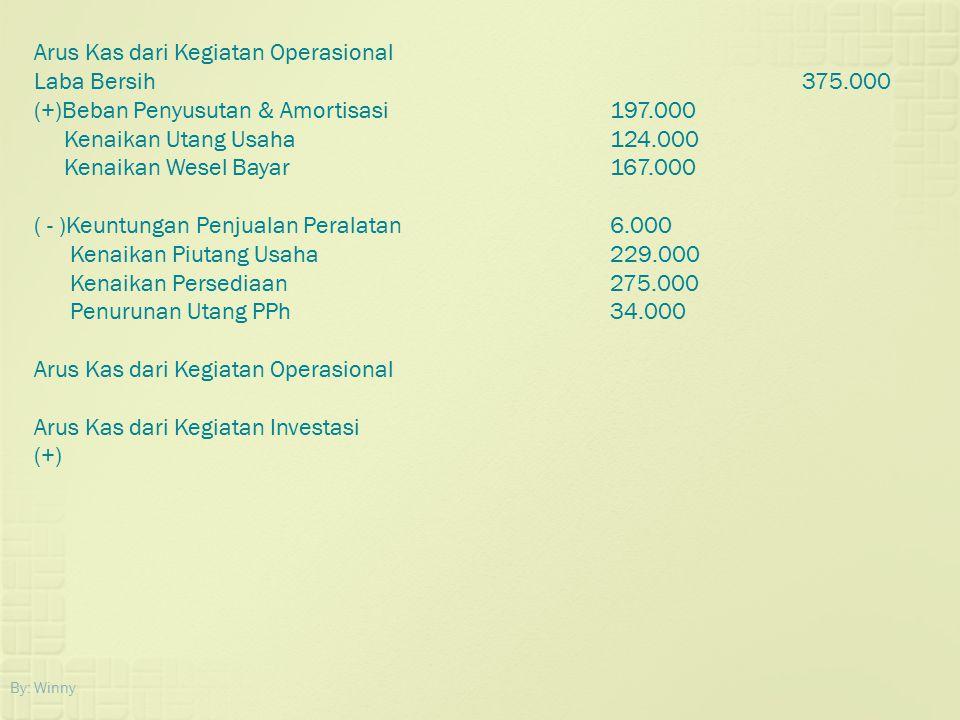Arus Kas dari Kegiatan Operasional Laba Bersih 375.000
