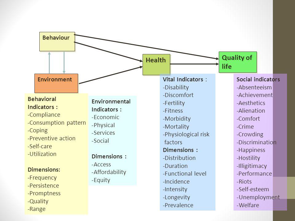 Quality of Health life Behaviour Environment Vital Indicators :