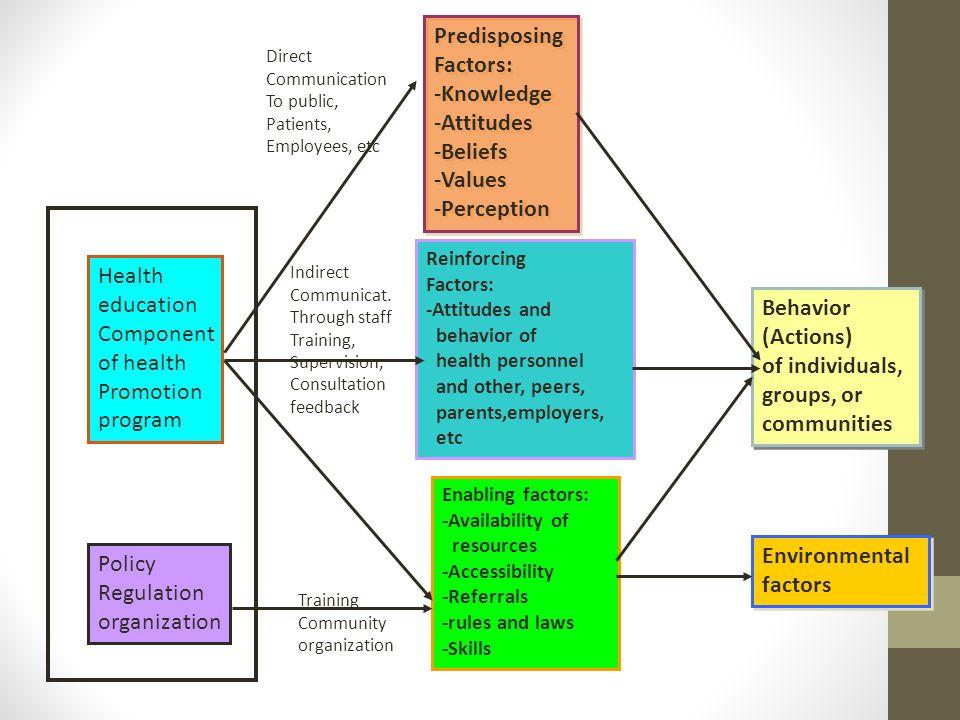 Predisposing Factors: -Knowledge -Attitudes -Beliefs -Values