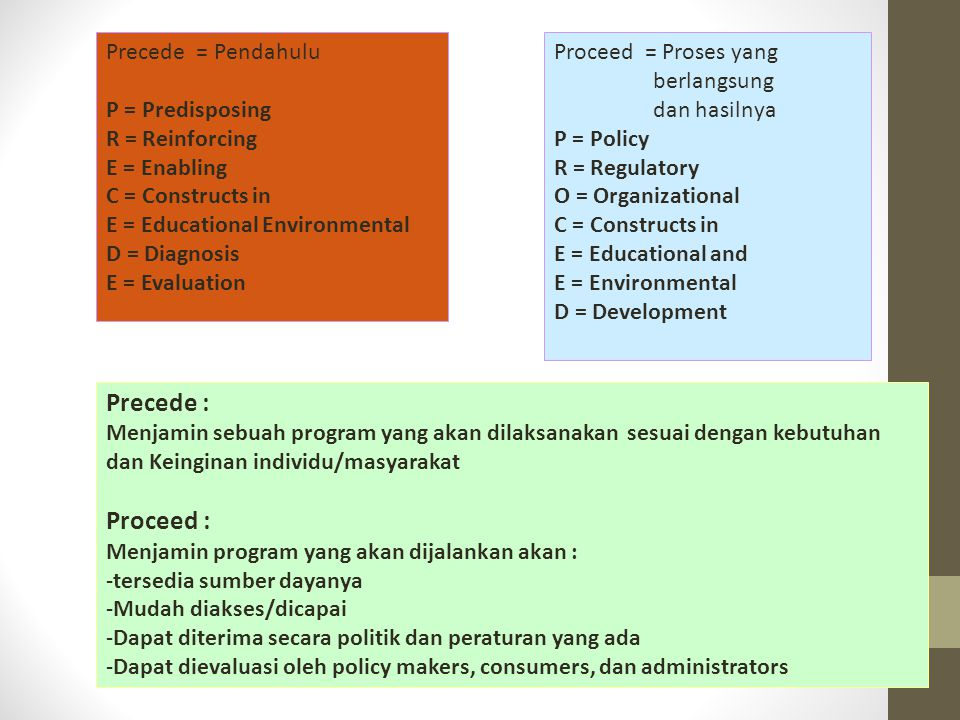 Precede : Proceed : Precede = Pendahulu P = Predisposing