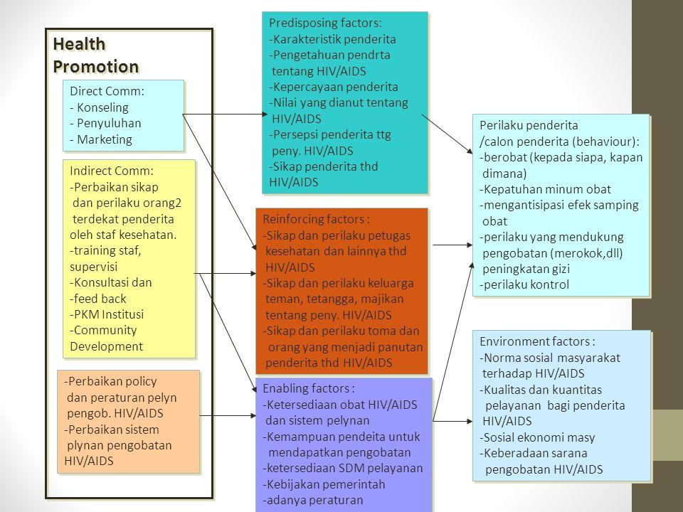 Health Promotion Predisposing factors: Karakteristik penderita