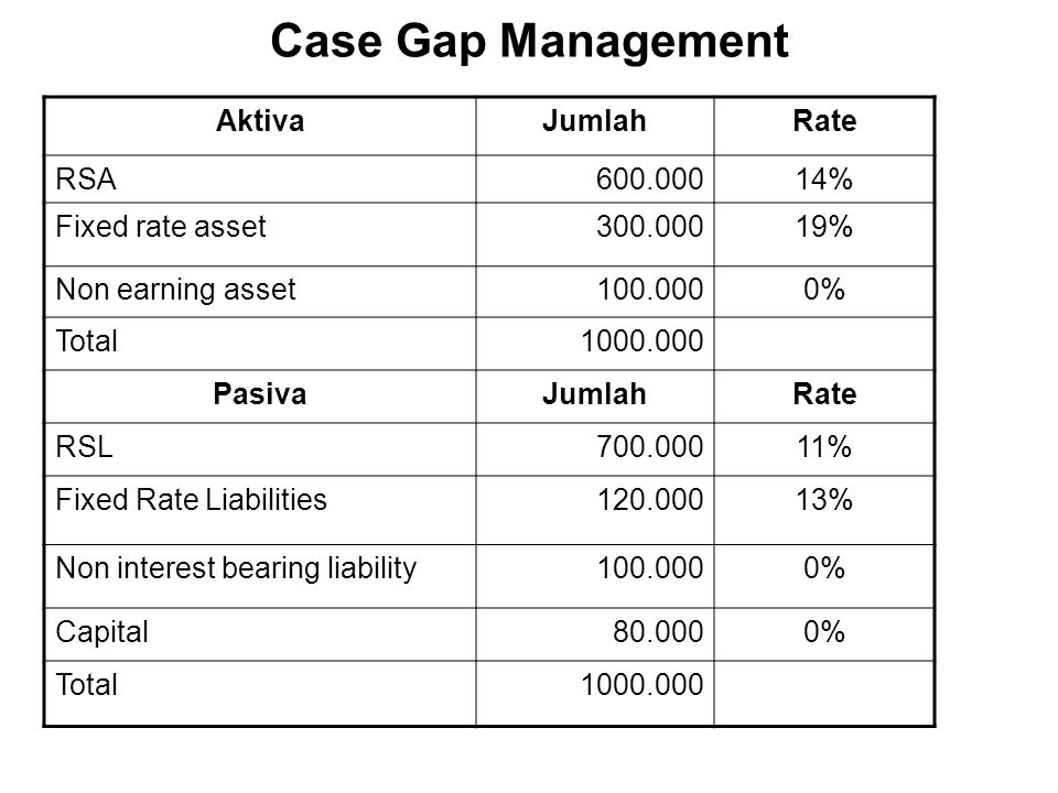 Case Gap Management Aktiva Jumlah Rate RSA 600.000 14%