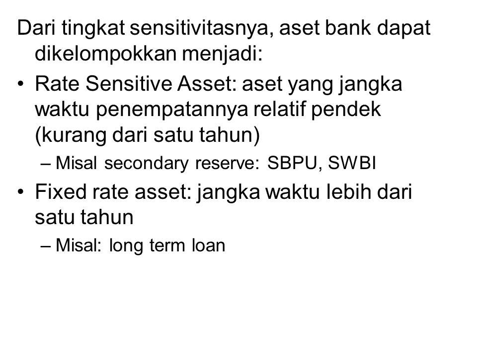 Dari tingkat sensitivitasnya, aset bank dapat dikelompokkan menjadi: