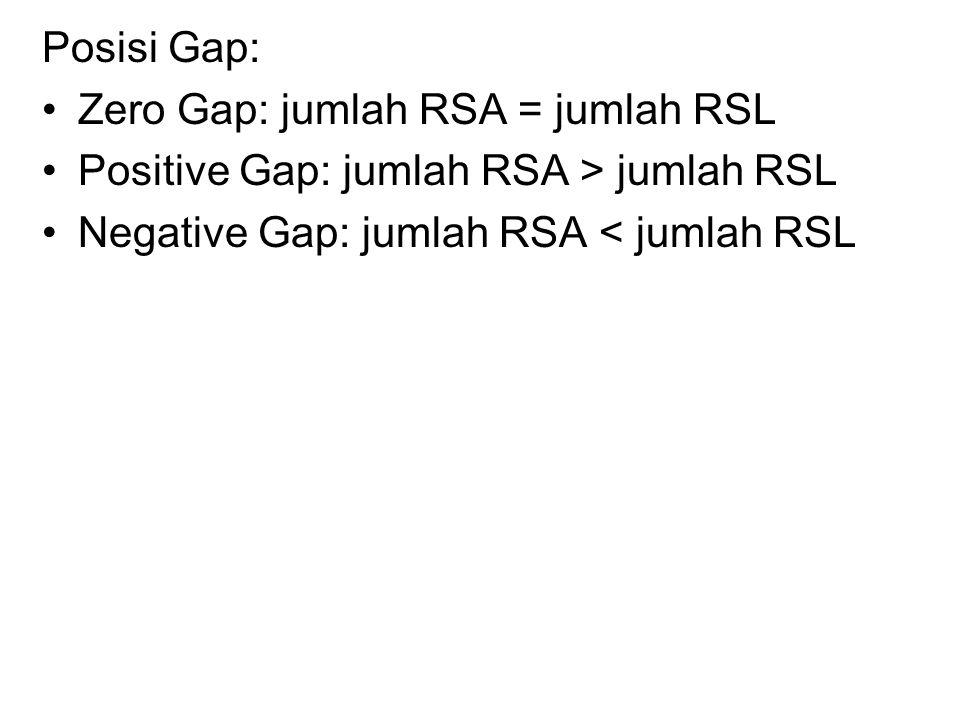 Posisi Gap: Zero Gap: jumlah RSA = jumlah RSL. Positive Gap: jumlah RSA > jumlah RSL.