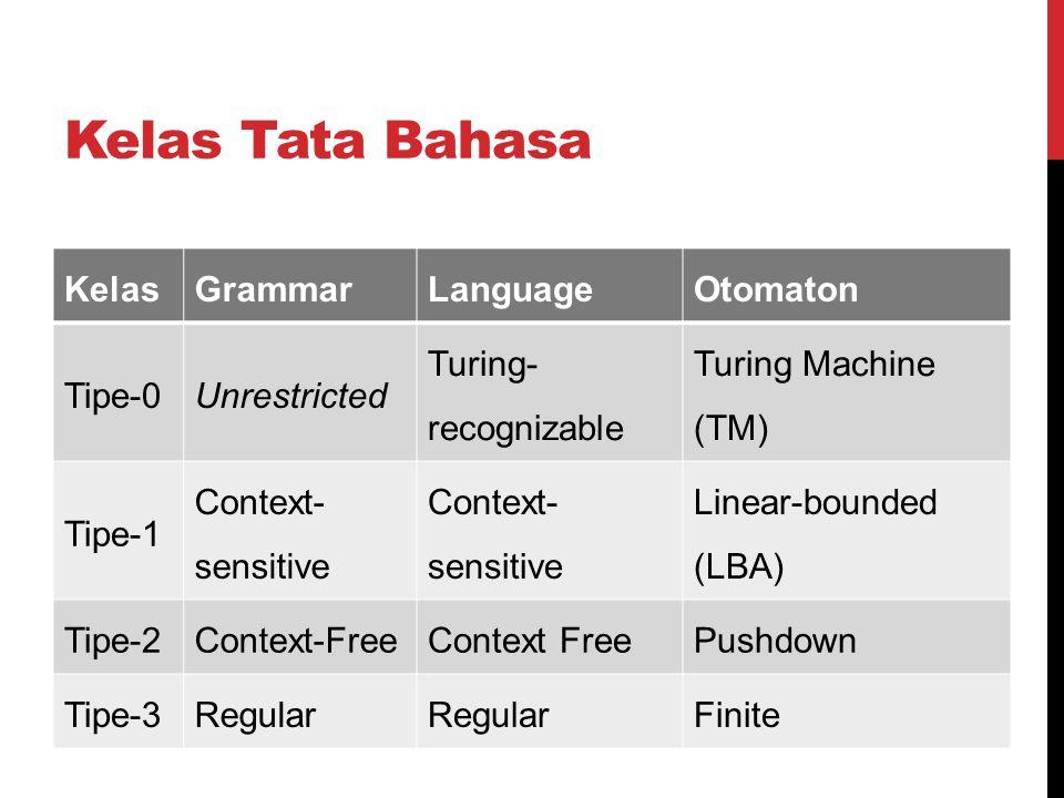 Kelas Tata Bahasa Kelas Grammar Language Otomaton Tipe-0 Unrestricted