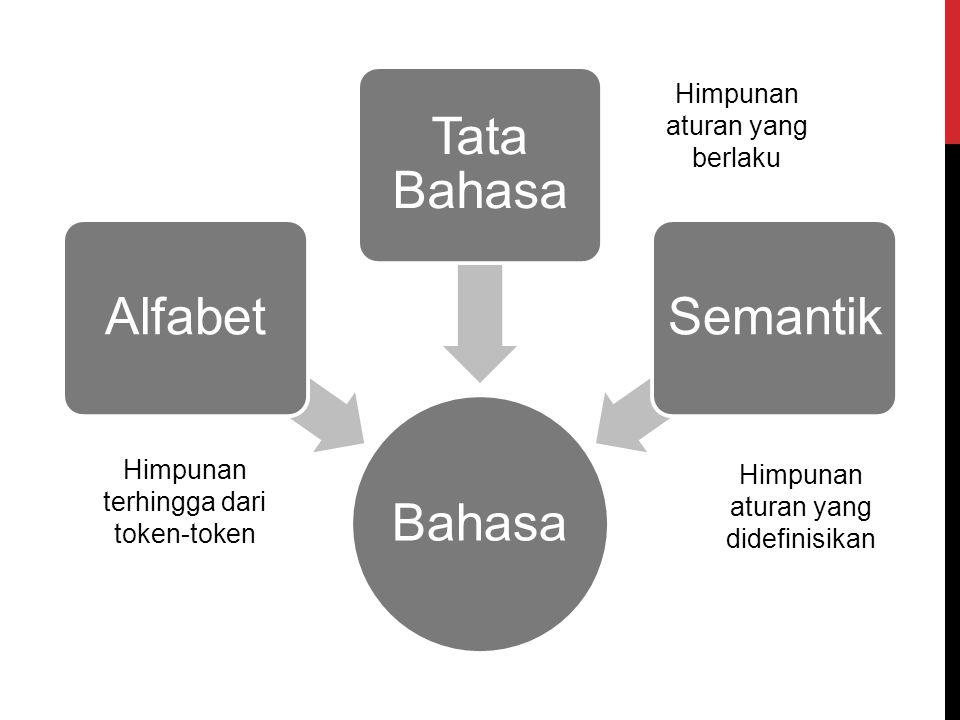 Bahasa Alfabet Tata Bahasa Semantik Himpunan aturan yang berlaku