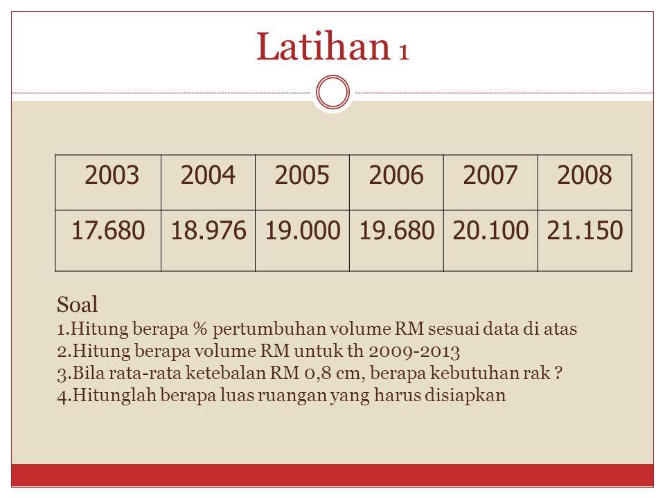 Latihan 1 2003. 2004. 2005. 2006. 2007. 2008. 17.680. 18.976. 19.000. 19.680. 20.100. 21.150.