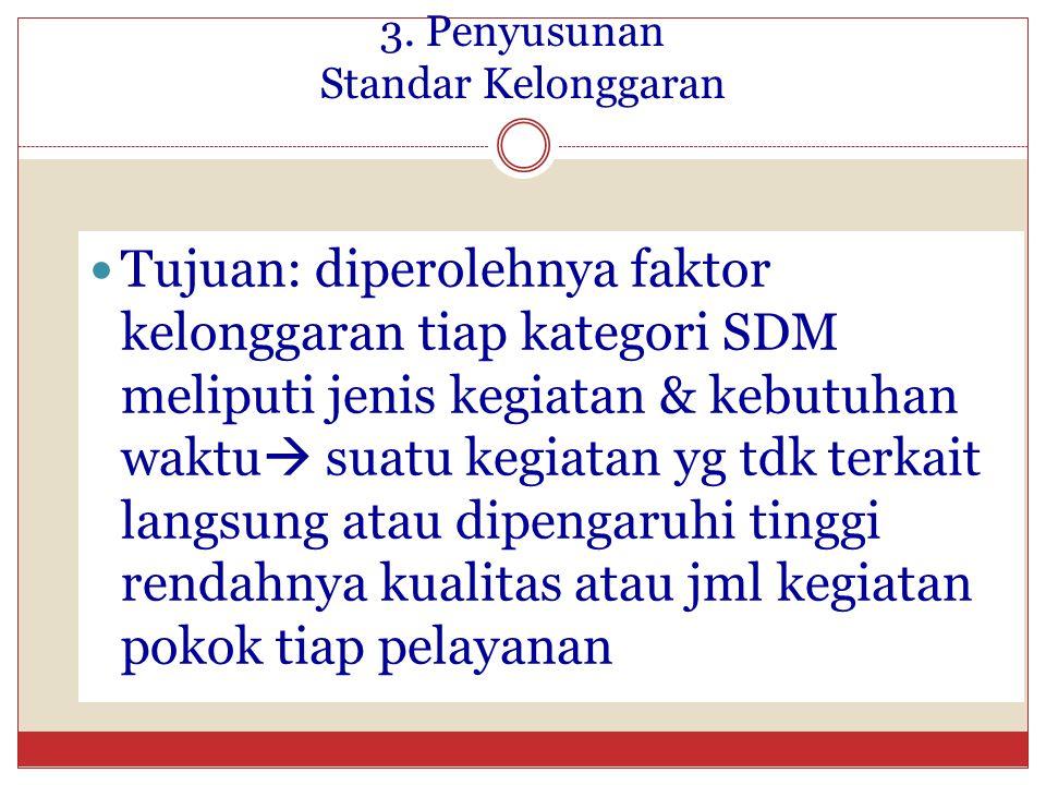3. Penyusunan Standar Kelonggaran