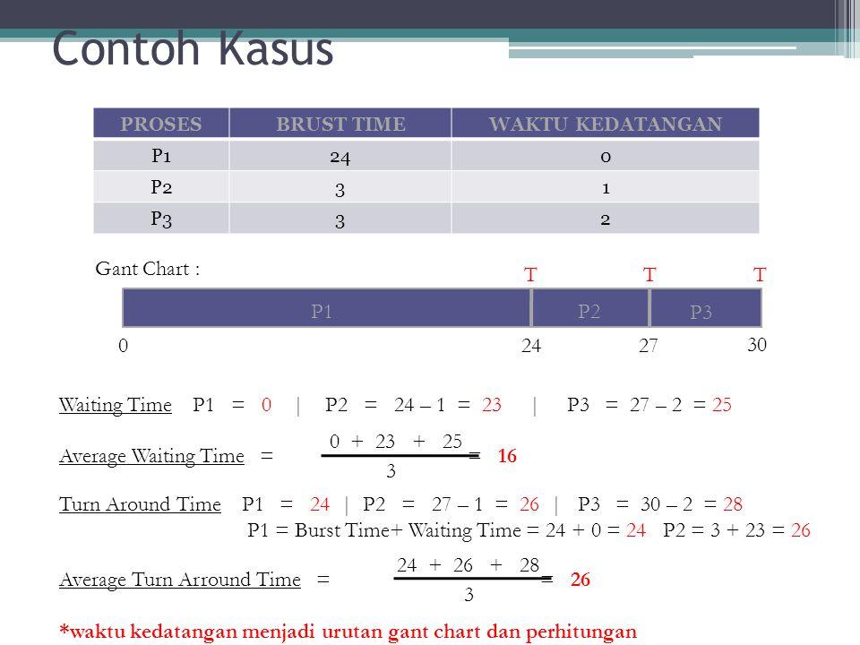 Contoh Kasus Gant Chart : P1 P2 P3 24 27 30 T