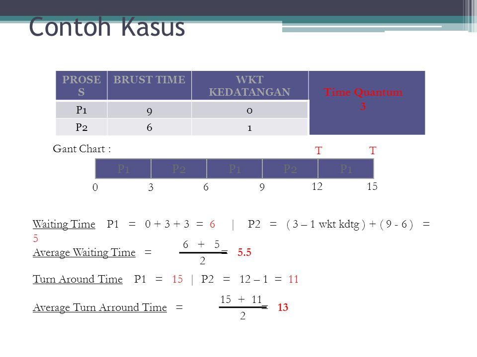 Contoh Kasus Time Quantum 3 Gant Chart : 12 15 T 3 6 9 P1 P2