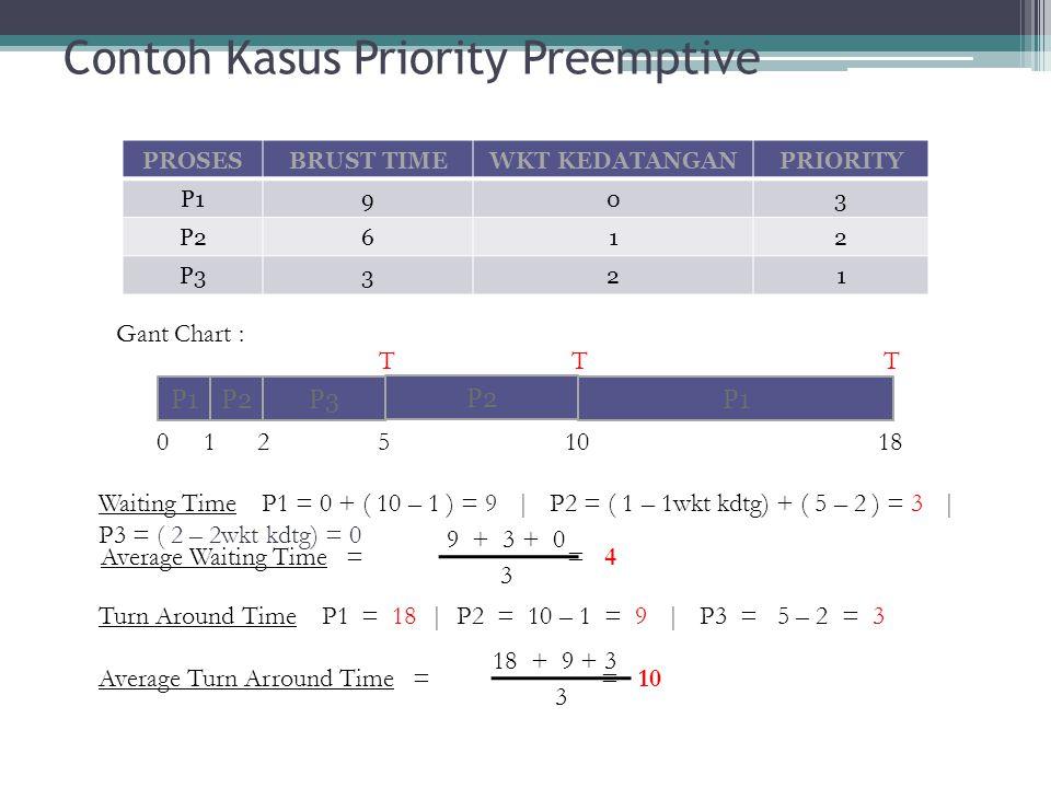 Contoh Kasus Priority Preemptive