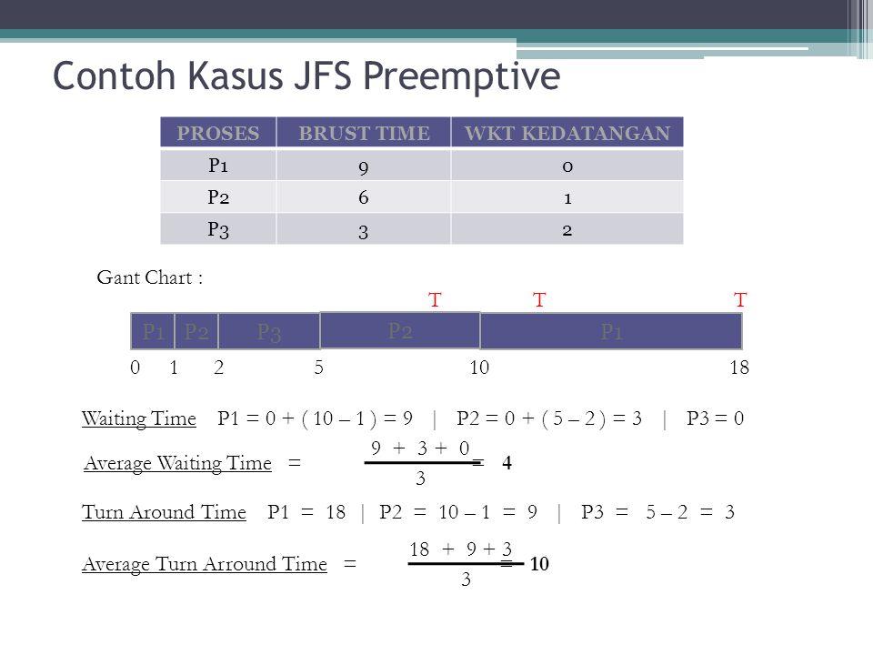 Contoh Kasus JFS Preemptive