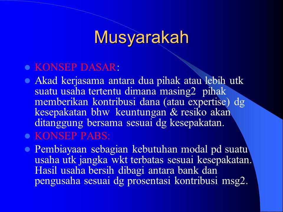 Musyarakah KONSEP DASAR: