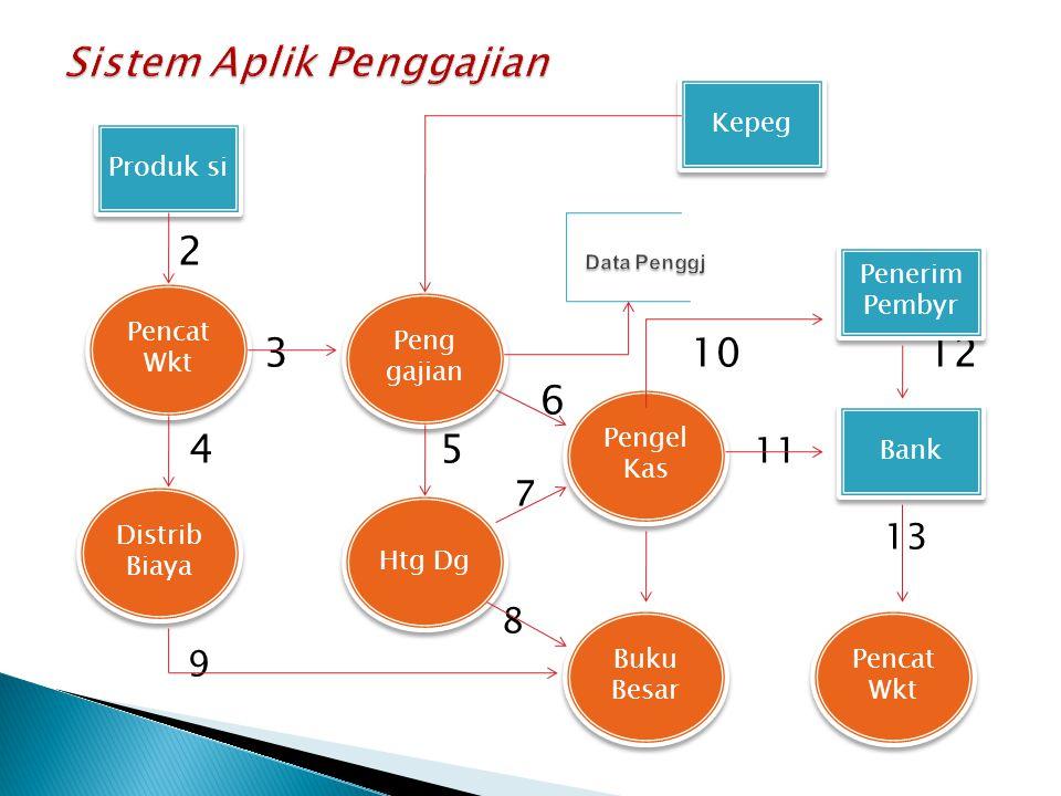 Sistem Aplik Penggajian Data Penggj