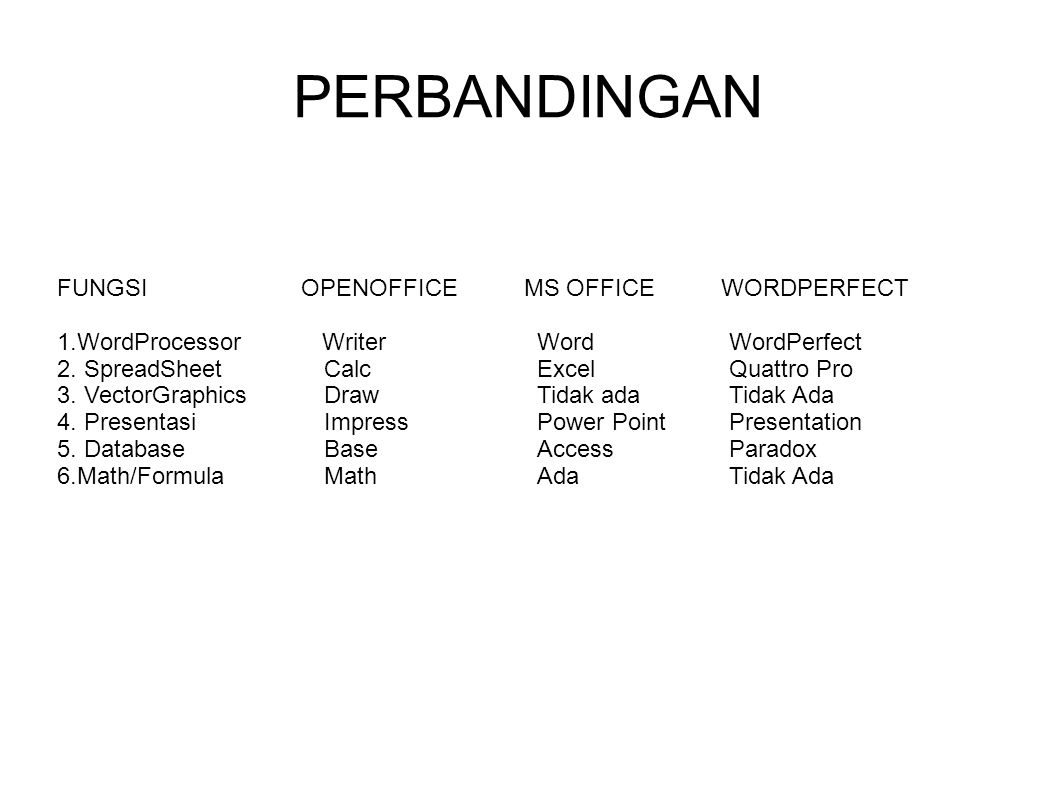 PERBANDINGAN FUNGSI OPENOFFICE MS OFFICE WORDPERFECT