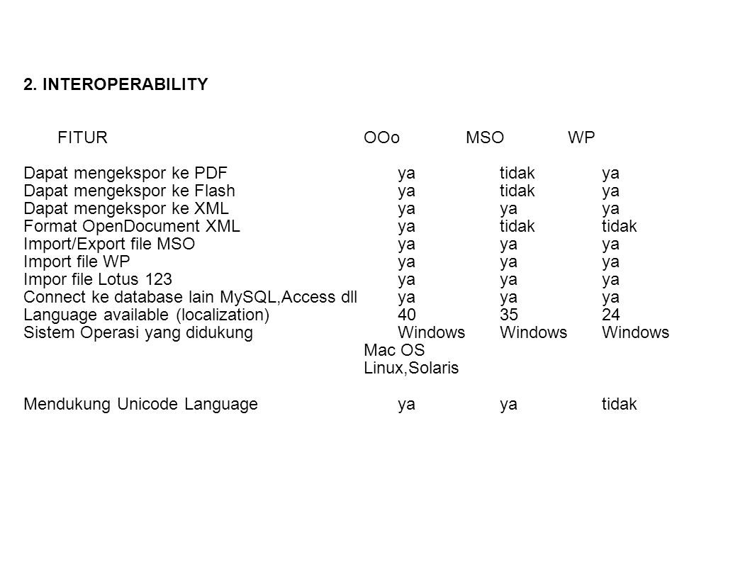 2. INTEROPERABILITY FITUR OOo MSO WP. Dapat mengekspor ke PDF ya tidak ya. Dapat mengekspor ke Flash ya tidak ya.