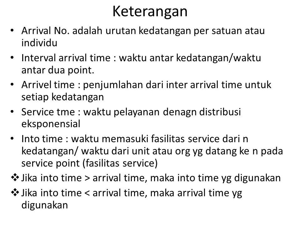 Keterangan Arrival No. adalah urutan kedatangan per satuan atau individu. Interval arrival time : waktu antar kedatangan/waktu antar dua point.