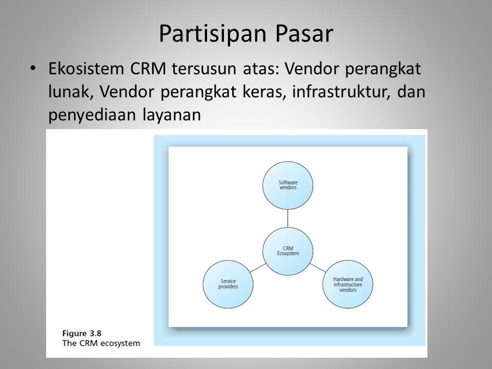 Partisipan Pasar Ekosistem CRM tersusun atas: Vendor perangkat lunak, Vendor perangkat keras, infrastruktur, dan penyediaan layanan.