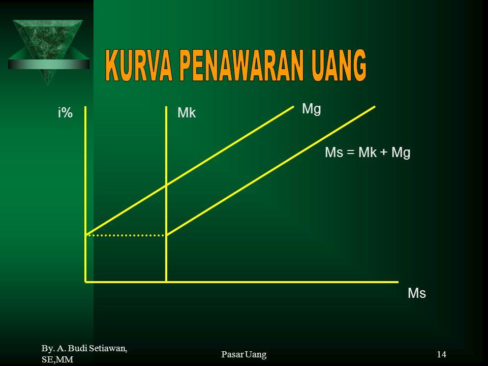 KURVA PENAWARAN UANG Mg i% Mk Ms = Mk + Mg Ms