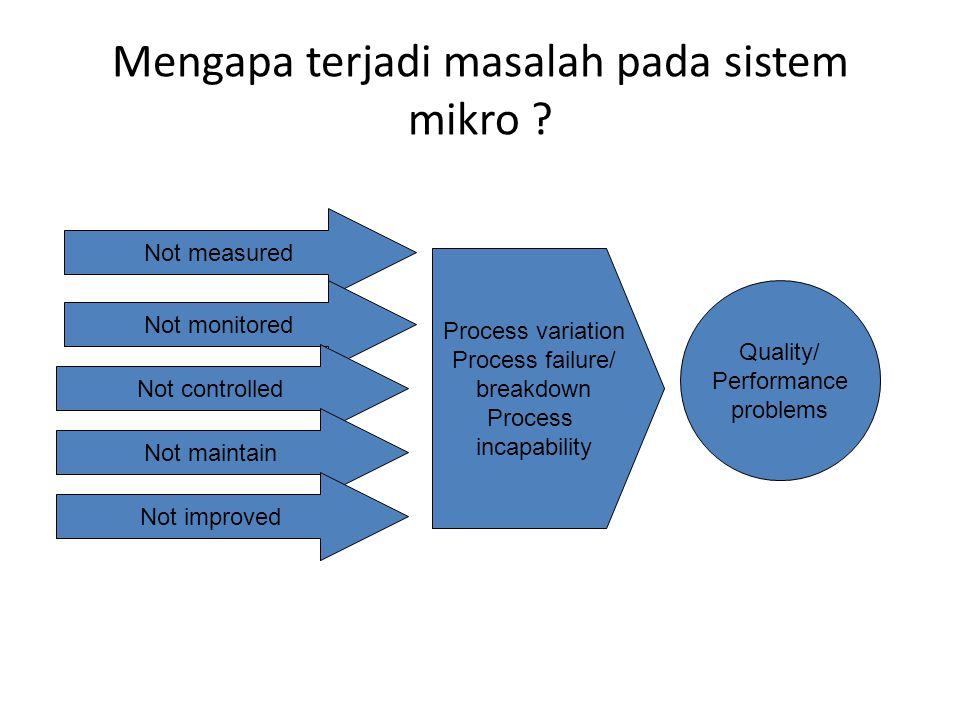 Mengapa terjadi masalah pada sistem mikro