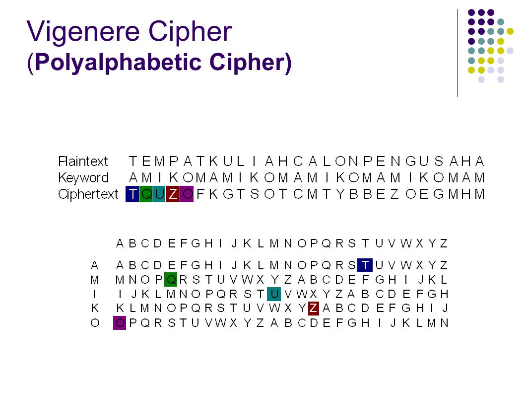 Vigenere Cipher (Polyalphabetic Cipher)