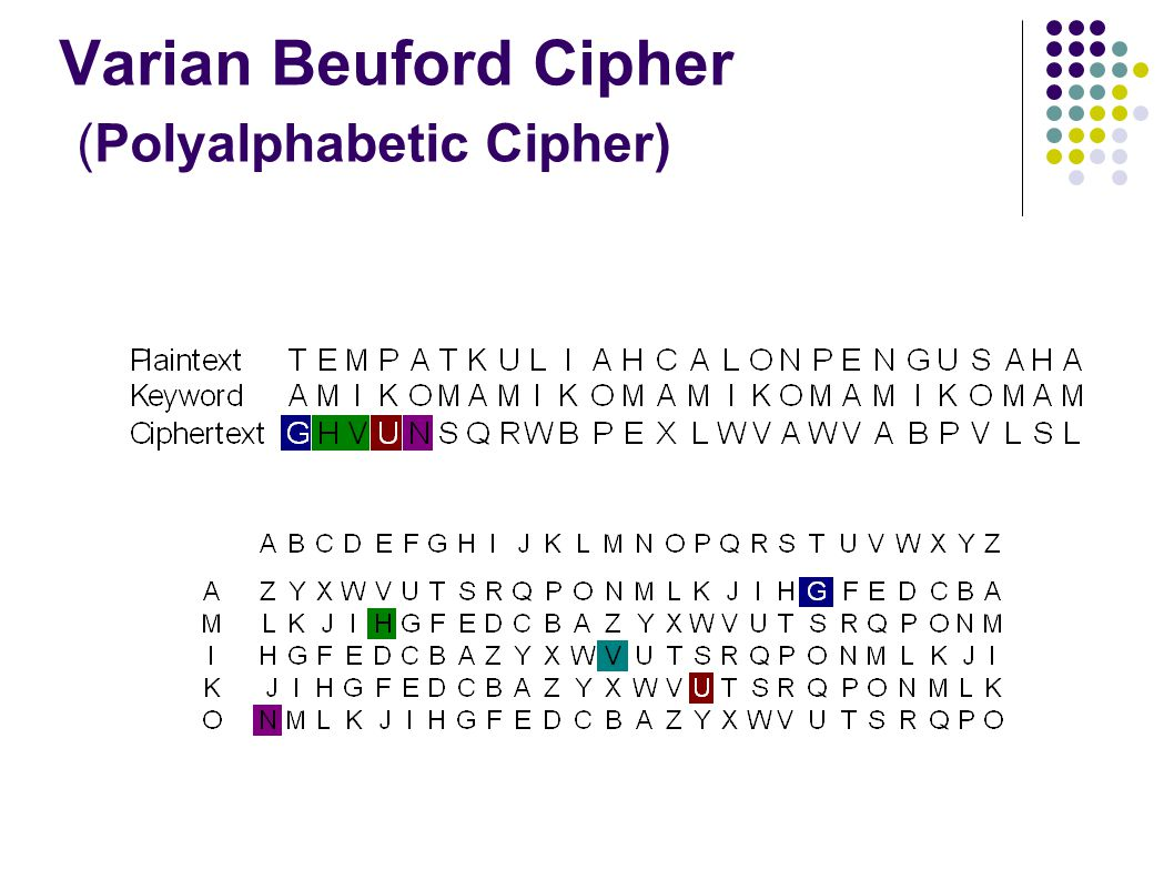 Varian Beuford Cipher (Polyalphabetic Cipher)