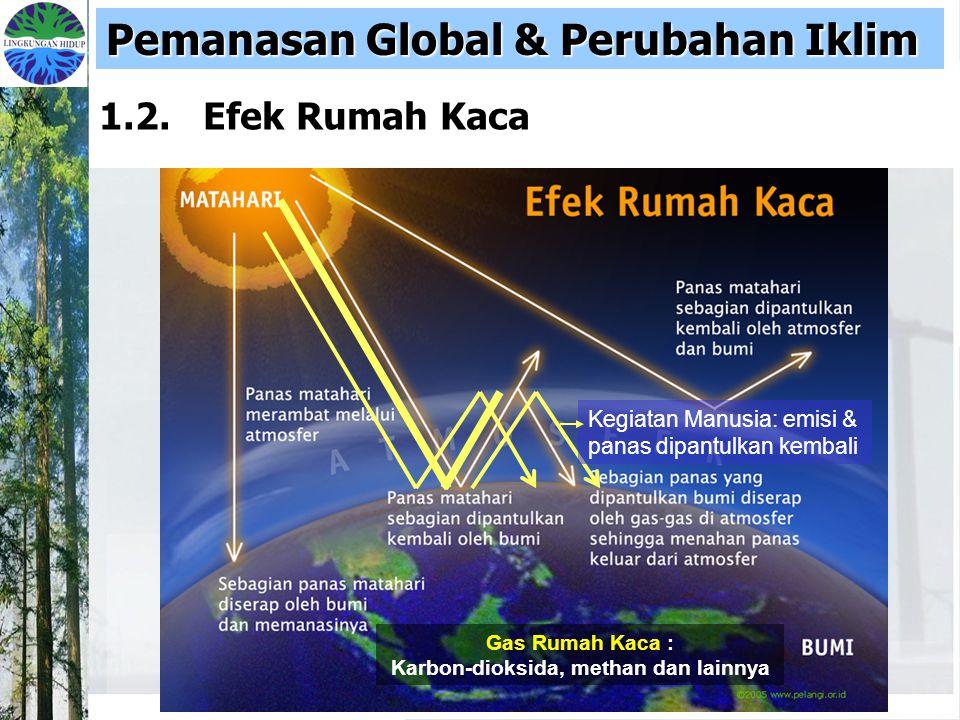 Karbon-dioksida, methan dan lainnya