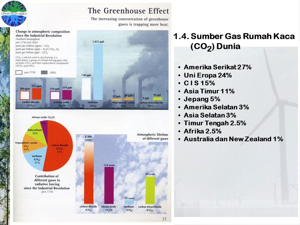 1.4. Sumber Gas Rumah Kaca (CO2) Dunia