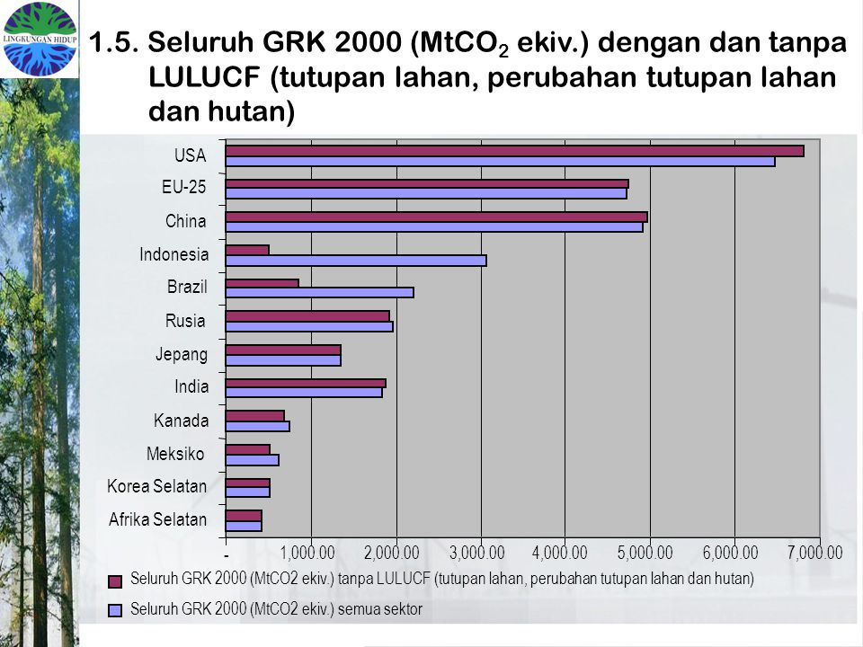 1.5. Seluruh GRK 2000 (MtCO2 ekiv.) dengan dan tanpa LULUCF (tutupan lahan, perubahan tutupan lahan dan hutan)