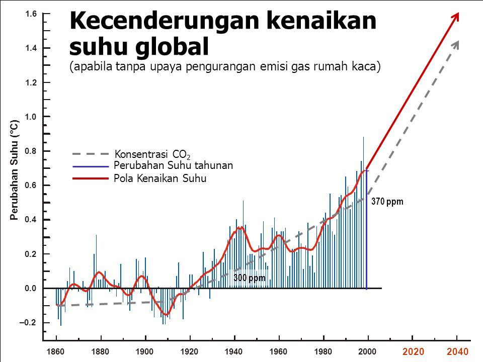 Perubahan Suhu tahunan