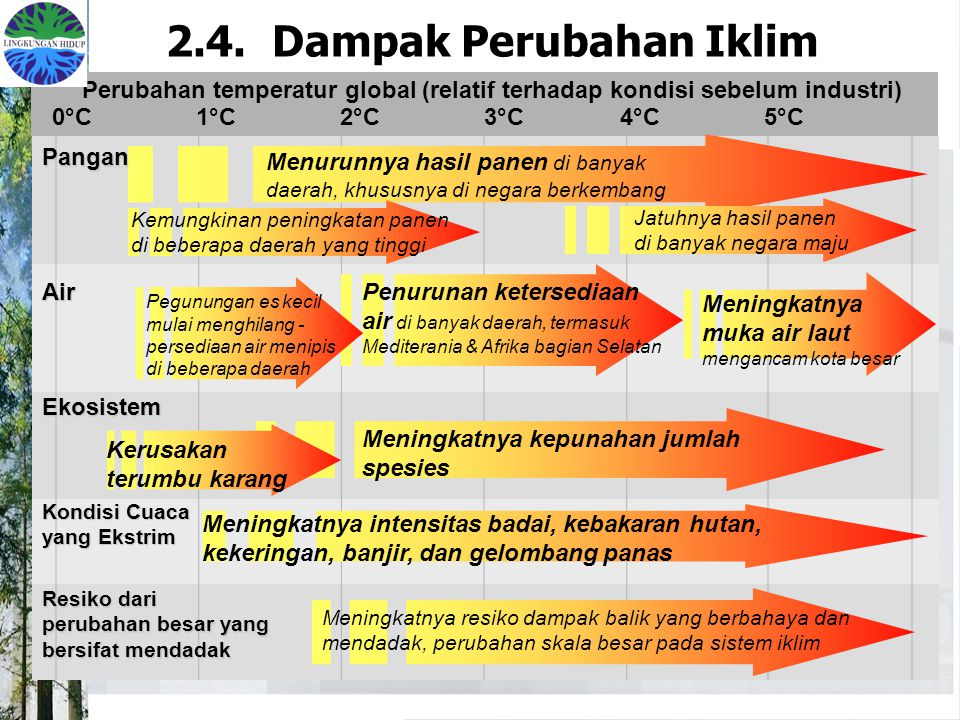 2.4. Dampak Perubahan Iklim