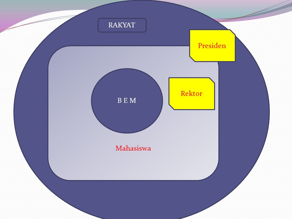 RAKYAT Presiden Mahasiswa B E M Rektor