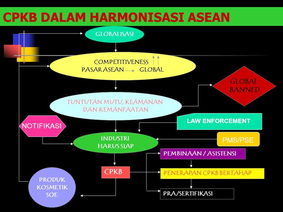 CPKB DALAM HARMONISASI ASEAN