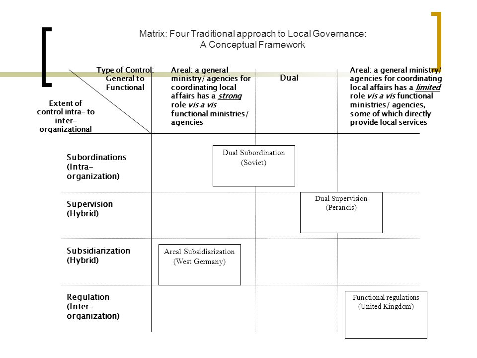Matrix: Four Traditional approach to Local Governance: