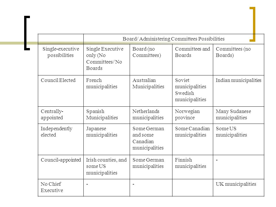 Board/ Administering Committees Possibilities