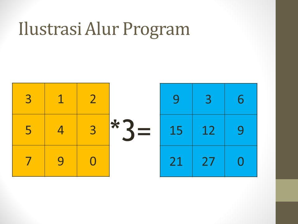Ilustrasi Alur Program