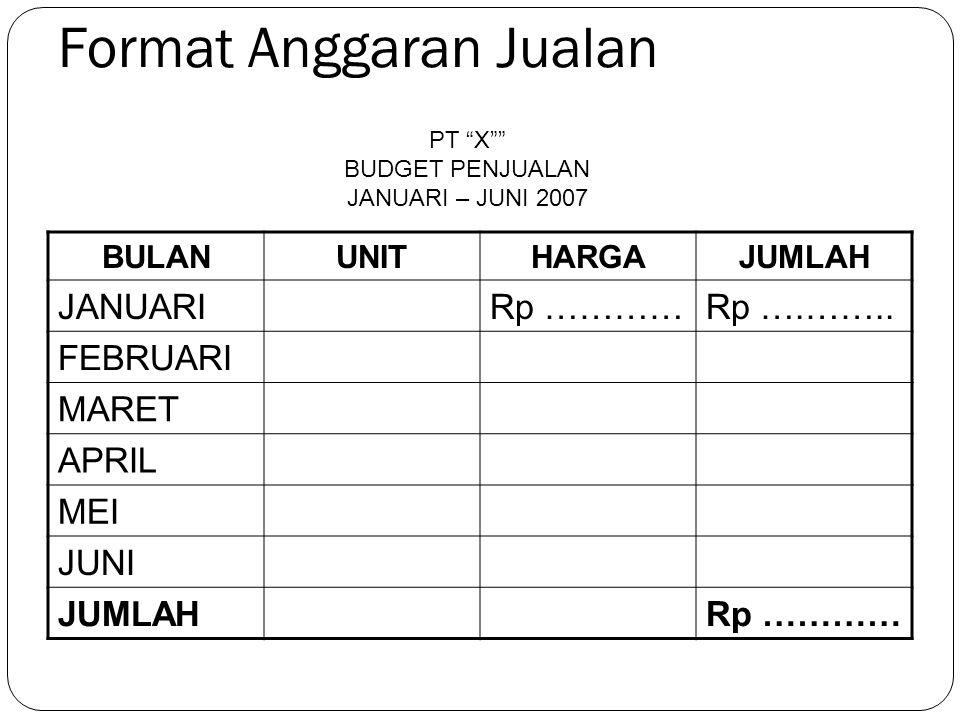 Format Anggaran Jualan
