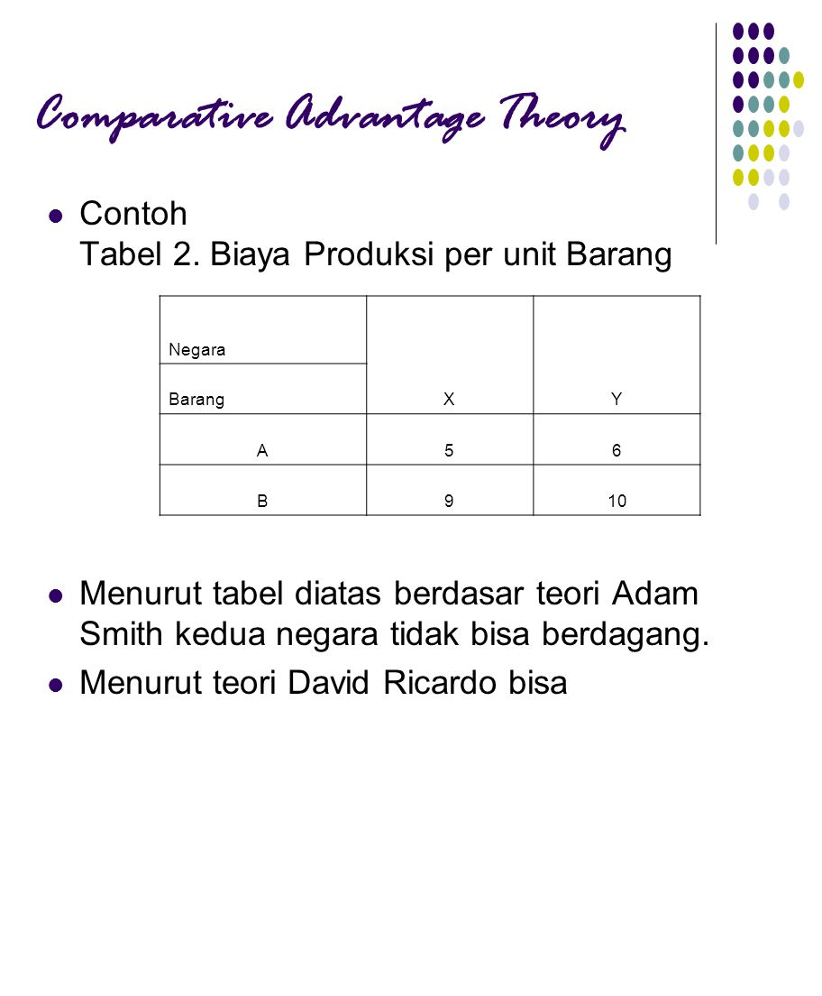 Comparative Advantage Theory