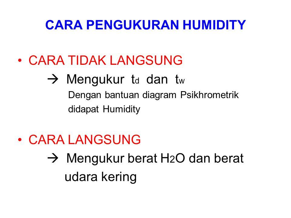 CARA PENGUKURAN HUMIDITY