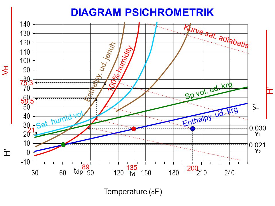 DIAGRAM PSICHROMETRIK