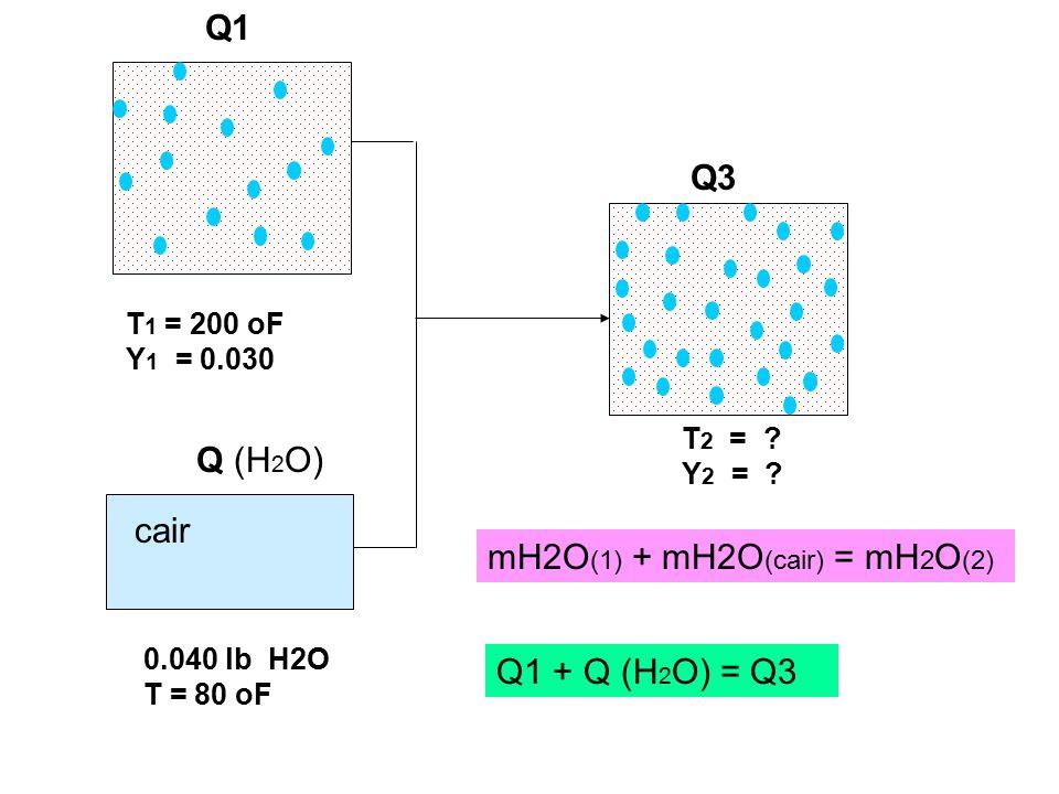 mH2O(1) + mH2O(cair) = mH2O(2)