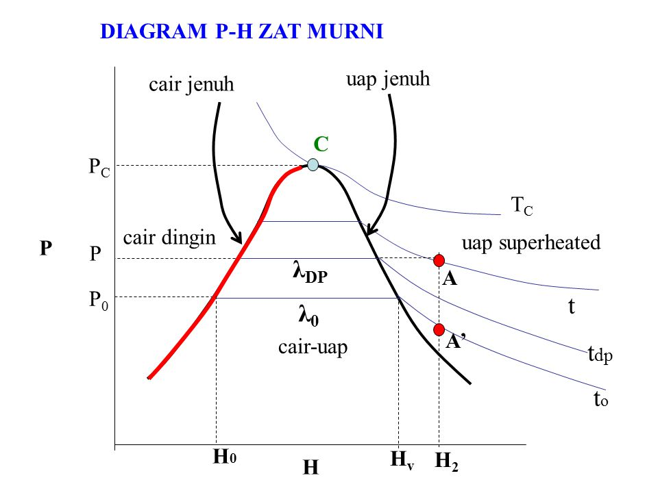 λDP t λ0 tdp to DIAGRAM P-H ZAT MURNI uap jenuh cair jenuh C PC TC