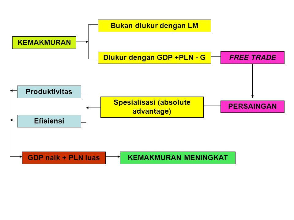 Diukur dengan GDP +PLN - G Spesialisasi (absolute advantage)