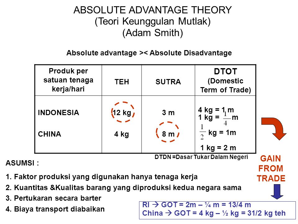 ABSOLUTE ADVANTAGE THEORY (Teori Keunggulan Mutlak) (Adam Smith)
